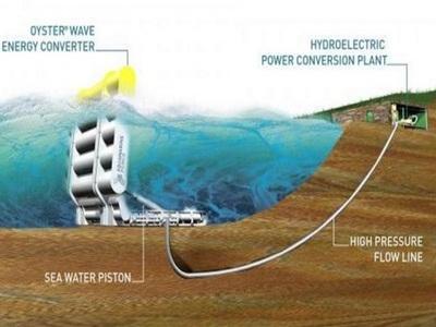 gelombang-laut-digunakan-untuk-pembangkit-listrik